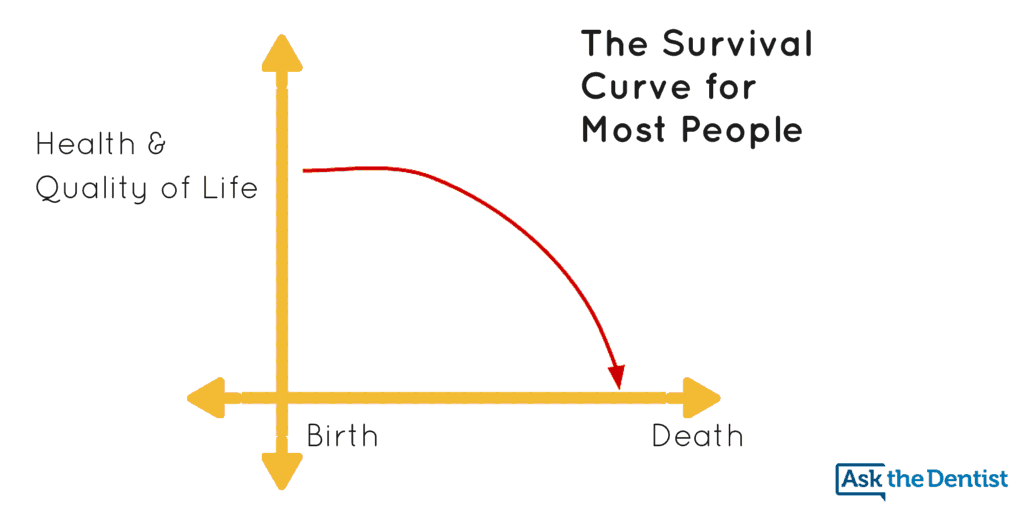Squaring the Life Curve Survival Curve for Most People
