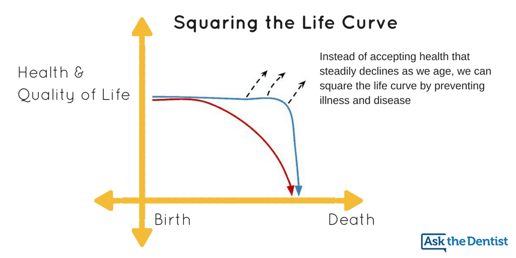 squaring the life curve
