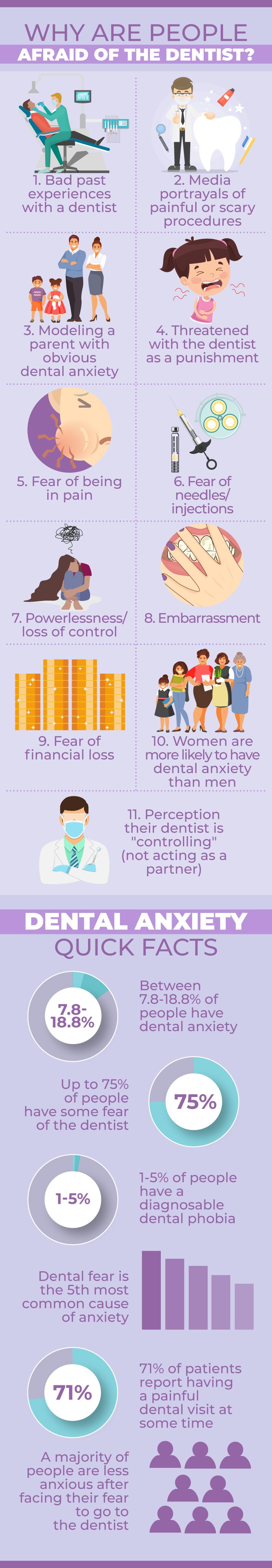 dental-fear-anxiety-statistics-causes